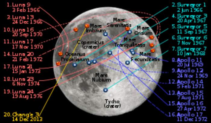 Moon landing: Arrival of a spacecraft on the surface of the Moon